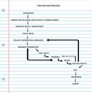 The Writing Process Mobile
